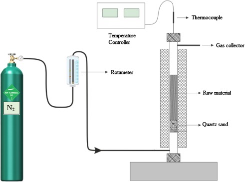 Pyrolysis and optimization of chicken manure wastes in