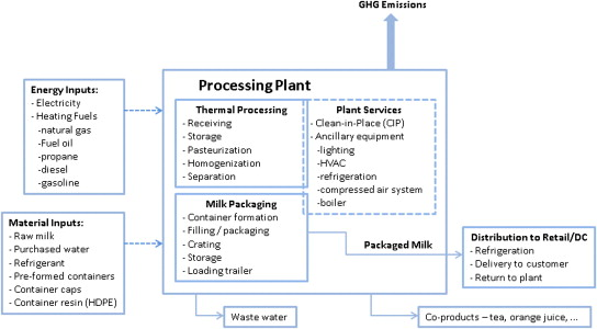 Greenhouse gas emission analysis for USA fluid milk processing