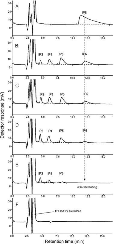 Determination of myo-inositol in infant formulae and milk
