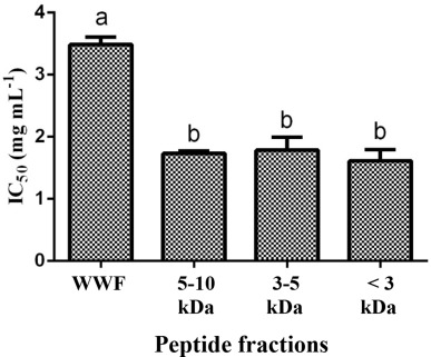 Novel β-casein derived antioxidant and ACE-inhibitory active peptide