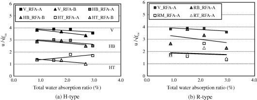 Evaluation of the bond behavior of steel reinforcing bars in