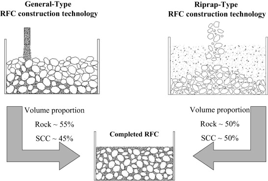 Rock-filled concrete, the new norm of SCC in hydraulic engineering