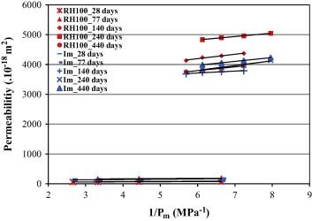Influence of relative humidity on delayed ettringite