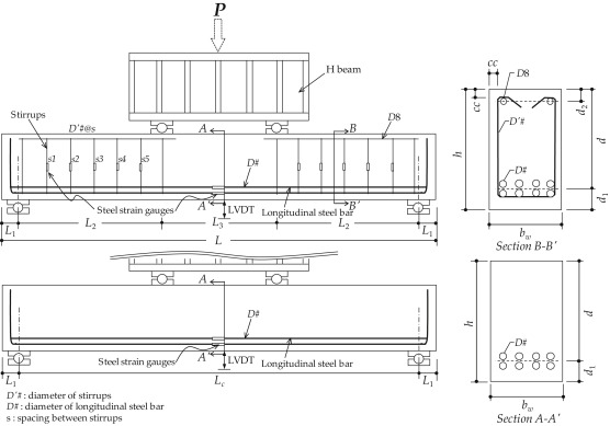 Effects of stirrup, steel fiber, and beam size on shear