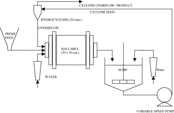 control of ball mill grinding circuit using model predictive control rh sciencedirect com cement ball mill diagram Metso Ball Mill Design