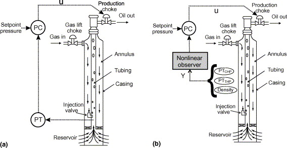 Observer design for multiphase flow in vertical pipes with ... on