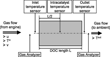 Model-based temperature control of a diesel oxidation