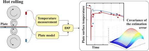 Analysis and design of an Extended Kalman Filter for the plate