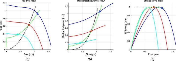 Power conversion optimization for hydraulic systems