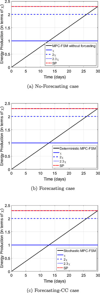 Advanced chance-constrained predictive control for the