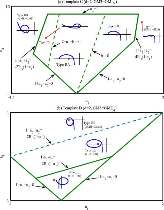 Robustness Diagrams Based Optimal Design Of Run To Run Control