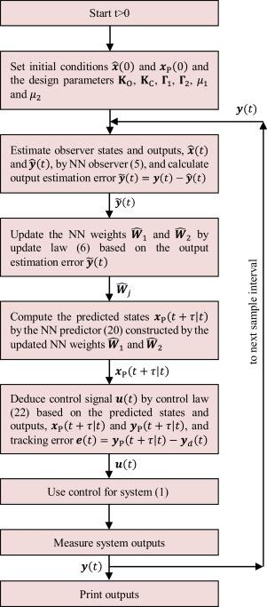 Multivariable adaptive neural network predictive control in