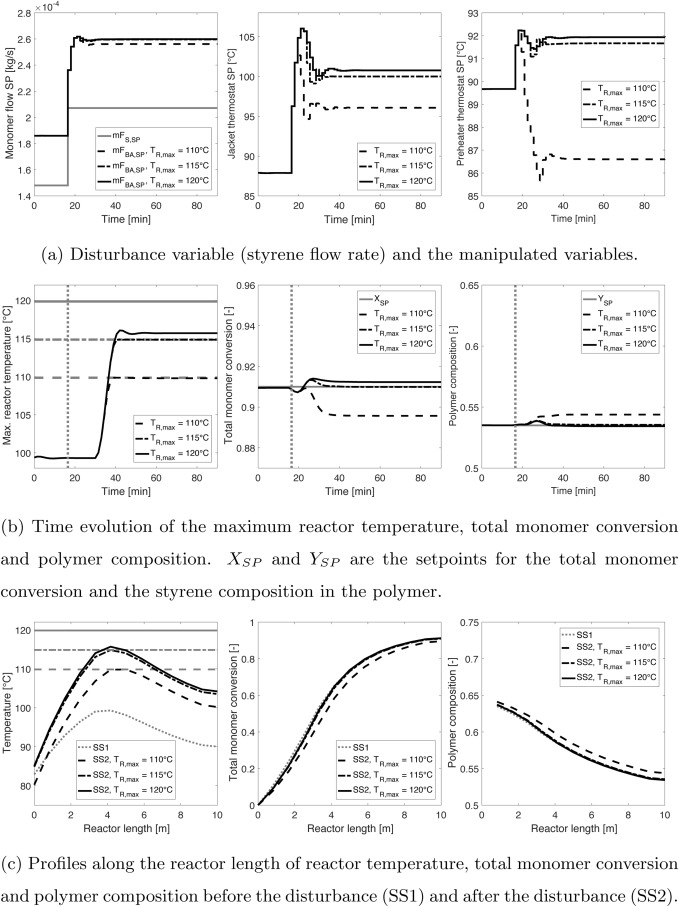 Model-based control of continuous emulsion co-polymerization in a