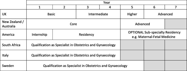 Is training in obstetric critical care adequate? An