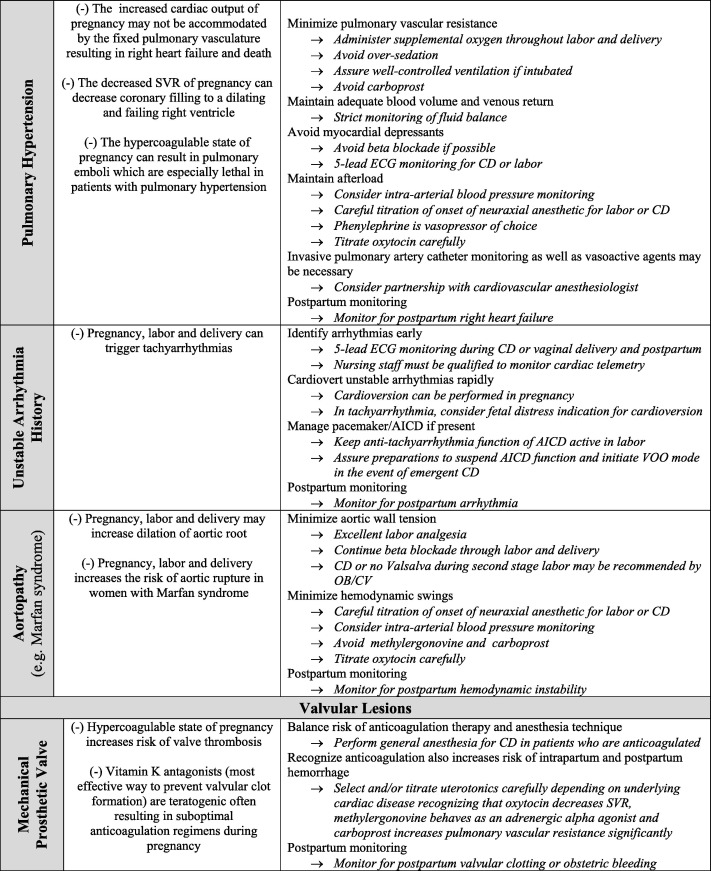 Obstetric anesthesia management of the patient with cardiac