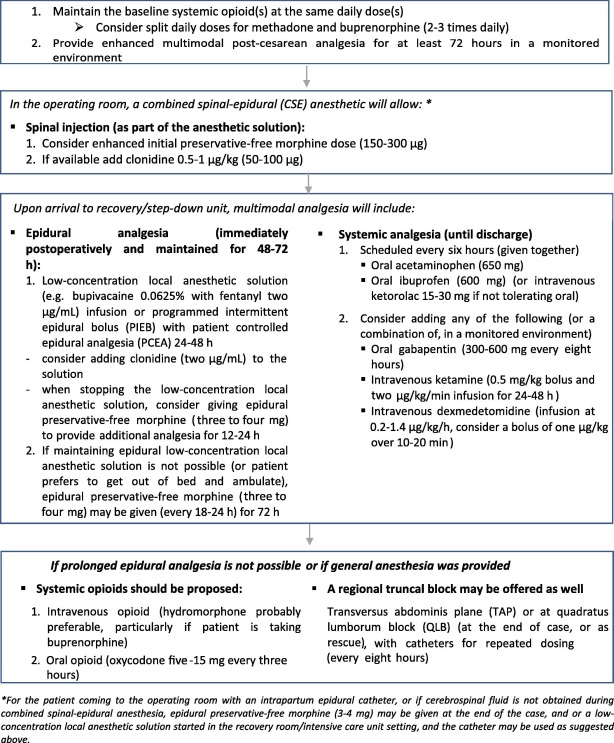 Post-cesarean delivery pain  Management of the opioid