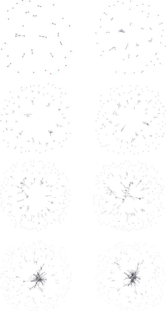 The Emergent Network Structure Of The Multilateral Environmental
