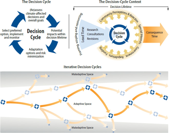 Reconceptualising Adaptation To Climate Change As Part Of Pathways Of Change And Response Sciencedirect