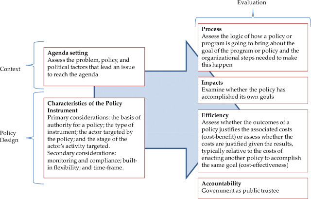 Evaluating the effects of policy innovations: Lessons from a ...