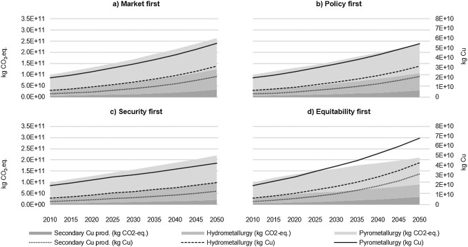 Assessing environmental implications associated with global