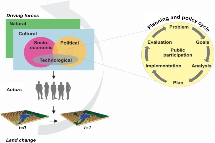 Urban land-use change: The role of strategic spatial