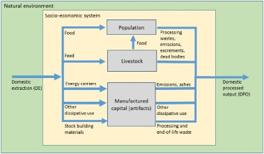 From Resource Extraction To Outflows Of Wastes And Emissions The Socioeconomic Metabolism Of The Global Economy 1900 2015 Sciencedirect