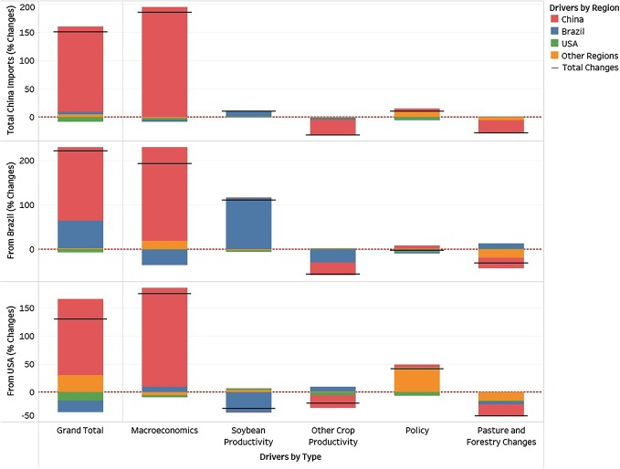 Economic drivers of telecoupling and terrestrial carbon fluxes in