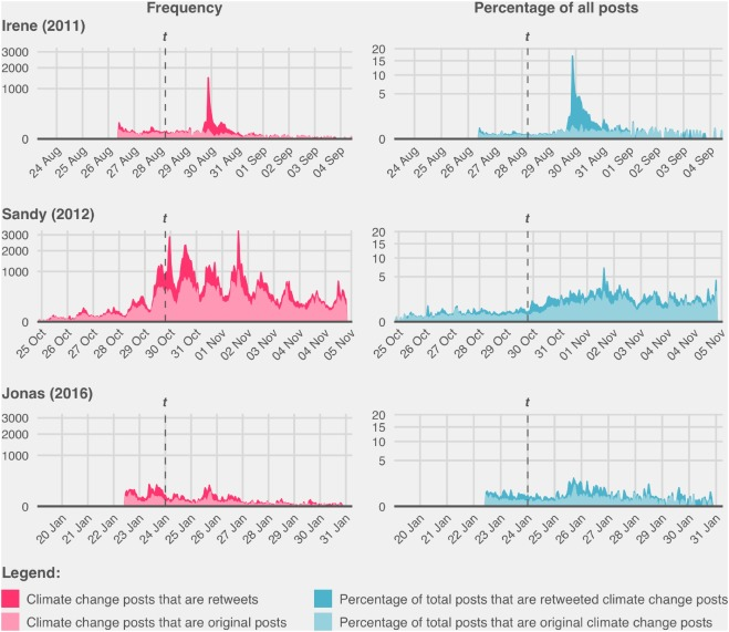 Characterising climate change discourse on social media during