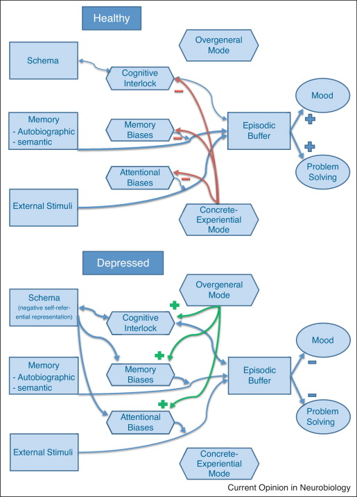 Depression From Psychopathology To Pathophysiology Sciencedirect