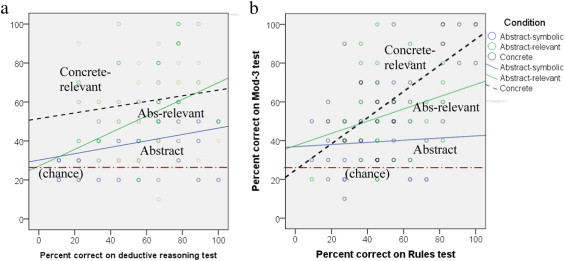 Individual Differences In The Effect Of Relevant Concreteness On