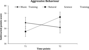 Effects of music and natural science training on aggressive behavior