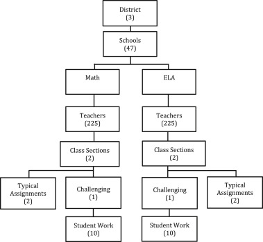 Classroom assignments as measures of teaching quality