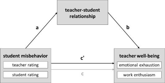 types of misbehavior