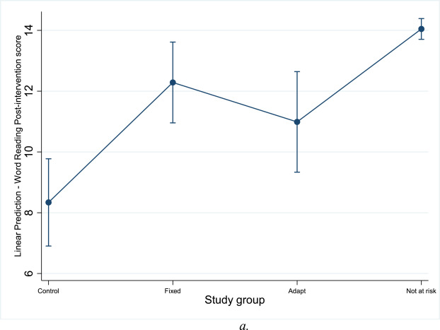 Effectiveness Of An Early Reading Intervention In A Semi
