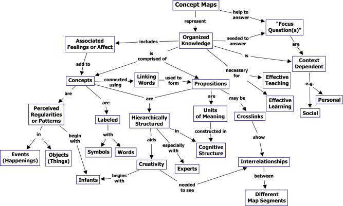 A concept map showing the key features of concept maps