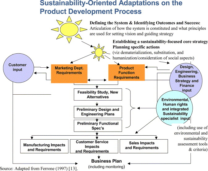 Fitting Together The Building Blocks For Sustainability A Revised