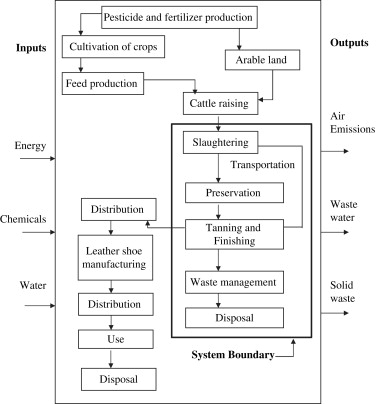 Material flows in the life cycle of leather