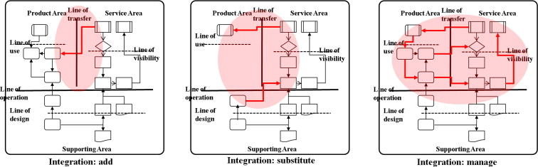 Designing the sustainable product service integration a product download full size image malvernweather Images