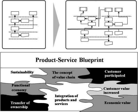 Designing the sustainable product service integration a product basic notion of product service blueprint malvernweather Choice Image