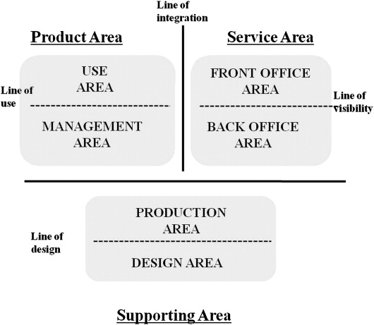 Designing the sustainable product service integration a product design structure of product service blueprint malvernweather Choice Image