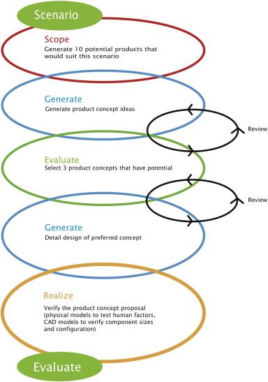 Designing pedagogy with emerging sustainable technologies