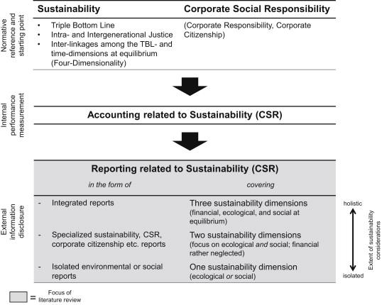 effectiveness in csr reporting
