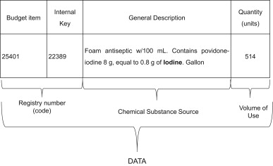 Chemical substances sources characterization in support of the