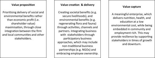 A literature and practice review to develop sustainable business