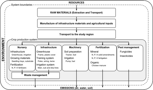 Life cycle assessment of Colombian greenhouse tomato production
