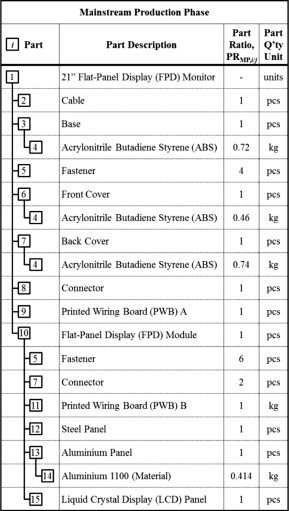 Product Structure-Based Integrated Life Cycle Analysis