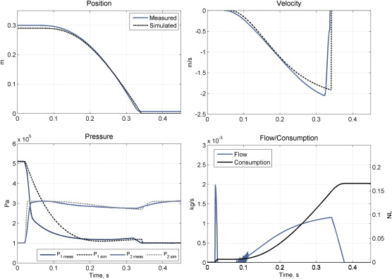 Energy optimisation of pneumatic actuator systems in