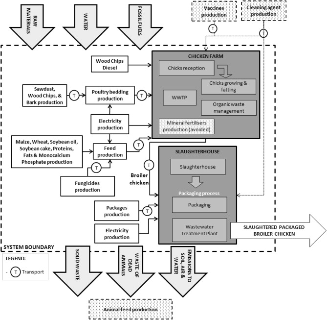 Life Cycle Assessment of broiler chicken production: a