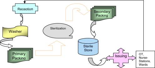 RFID-enabled process reengineering of closed-loop supply