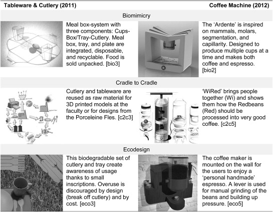 Comparing Biomimicry And Cradle To Cradle With Ecodesign A Case Study Of Student Design Projects Sciencedirect,22k Gold Bangles Designs With Price In India